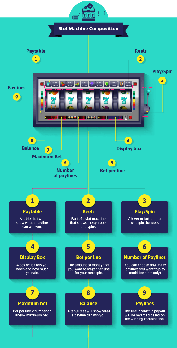 Game Component Infographic : Inside a modern Novoline slot machine