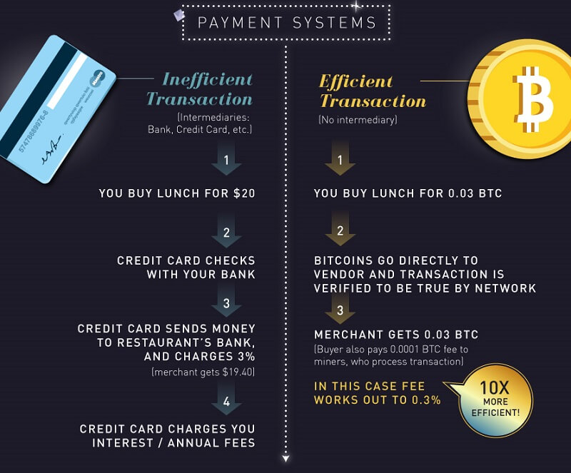 infographic-side by side comparison of bitcoin vs other online casino payment methods