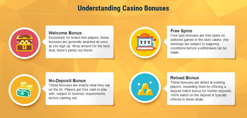 infographics -understanding the different nonoline casinos bonus types