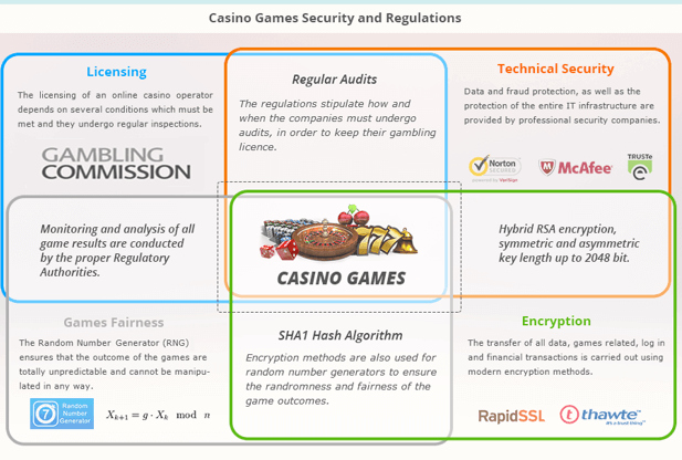 Curious about your casino security? Check out this guide to U.K. casino regulations